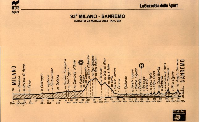 elevation, Milan-San Remo