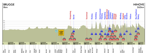 2010 Tour of Flanders profile