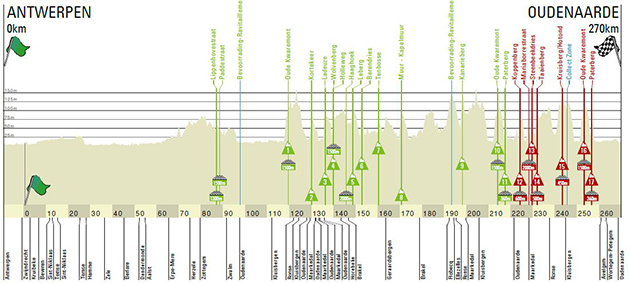 Tour of Flanders Profile
