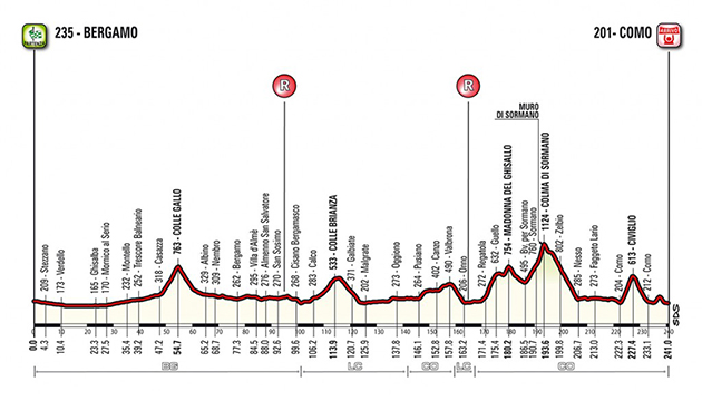 2018 Tour of Lombardycourse profile