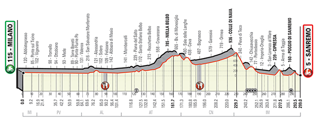New Milan-San Remo profile