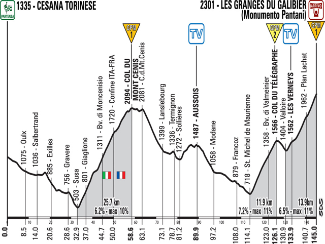 Stage 15 profile