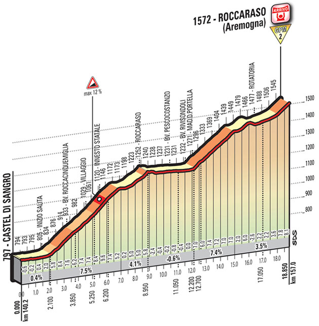 Giro stage 6 finish