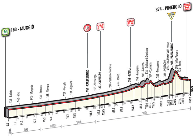 Giro stage 18 profile
