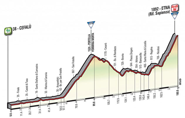 Giro Stage 4 profile