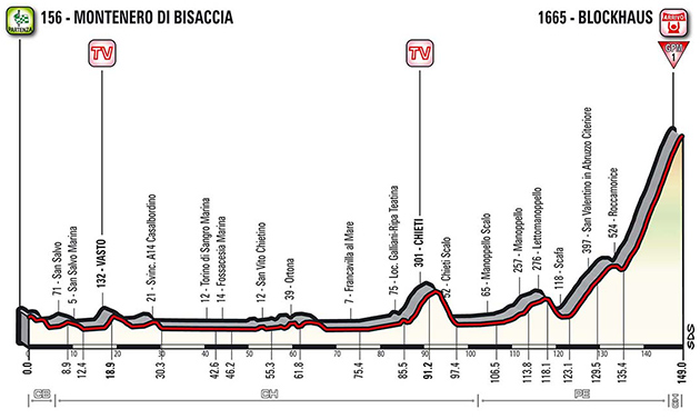 Stage 9 profile