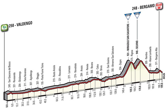 Giro stage 15 profile