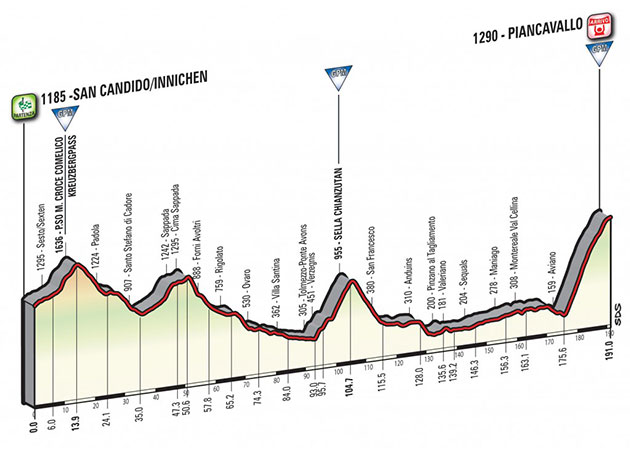 Giro stage 19 profile