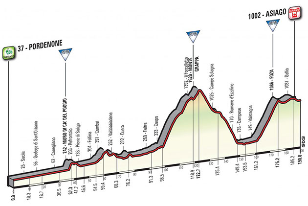 Giro stage 20 profile