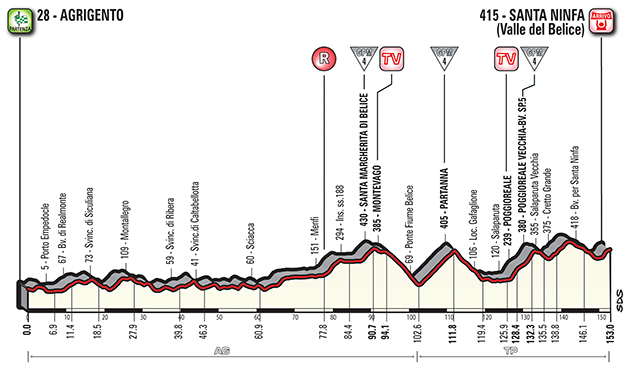 Giro stage 5 profile