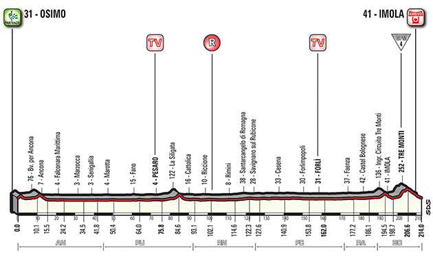 Giro stage 12 profile