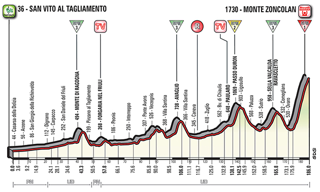 Giro stage 14 profile