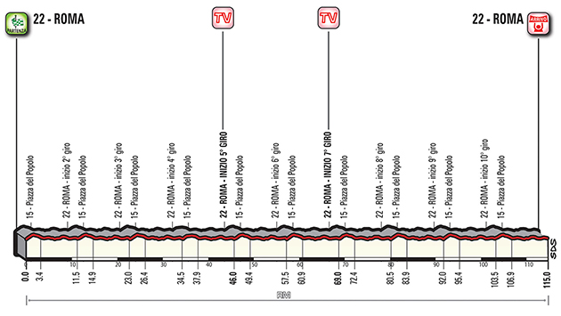 Giro stage 21 profile