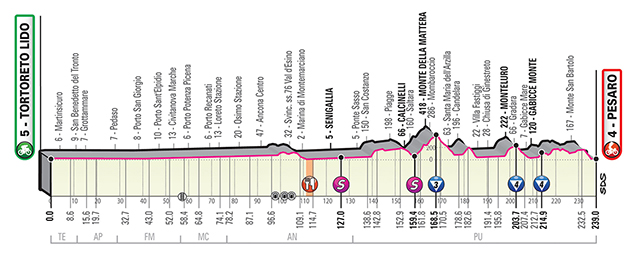 Giro stage 8 profile