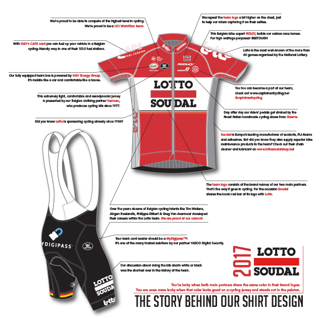 Lotto-Soudal 2017 kit