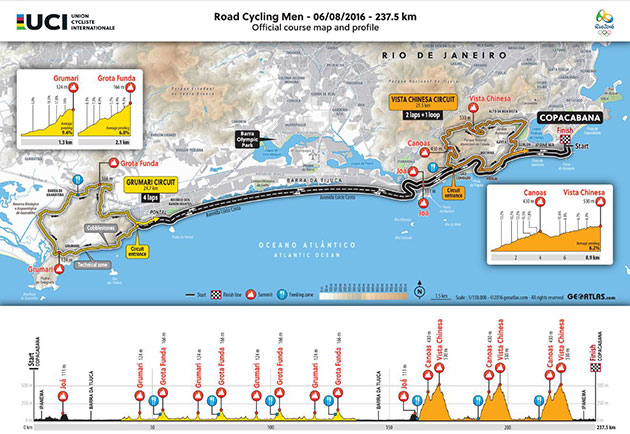 Olympic men s road race map and profile