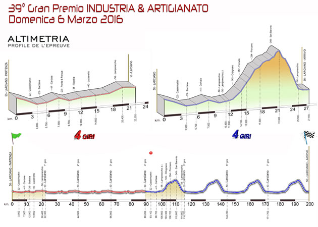 GP Industria Larciano profile