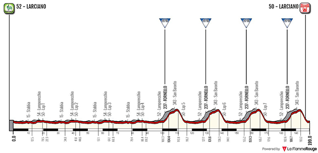 GP Larciano profile