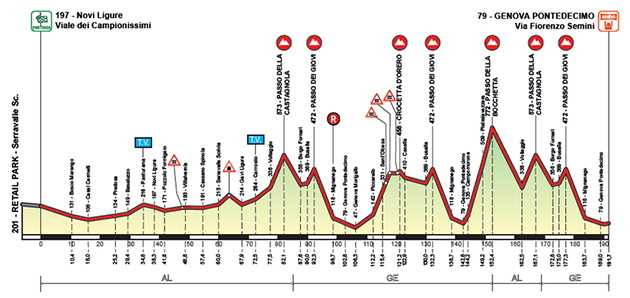 2015 Giro dell'Appennino profile