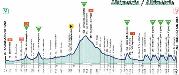 2020 Giro dell'Emilia profile