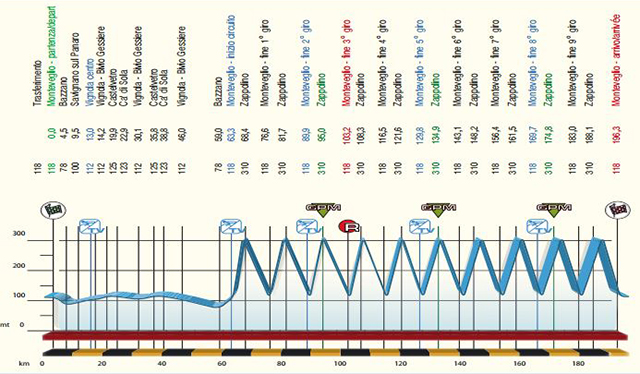 2015 GP Beghelli profile