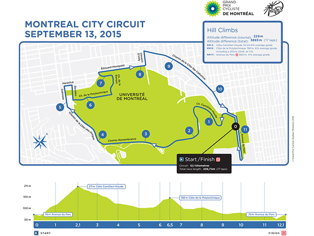 2015 GP Montreal map and porfile