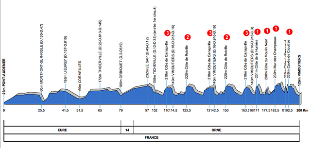 2015 Paris-Camembert profile
