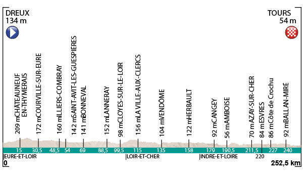2016 Paris-Tour profile