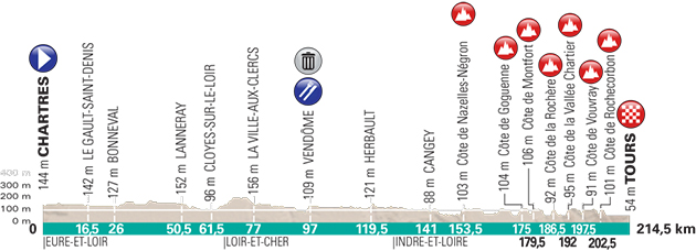 2018 Paris-Tour profile