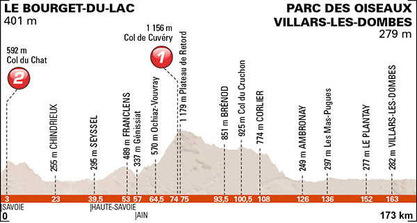 Stage 2 profile