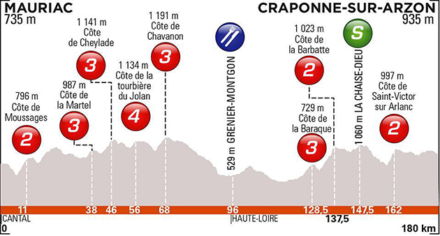 Stage 23 profile