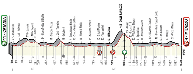 Tour of Sicily stage 1 profile