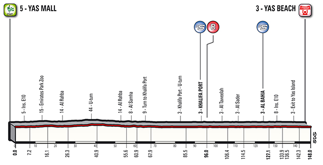 Abu Dhabi stage 2 profile