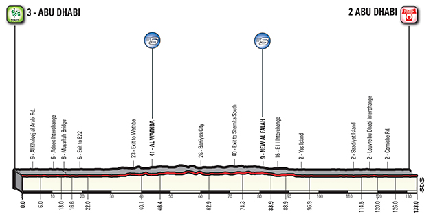 Abu Dhabi stage 3 profile