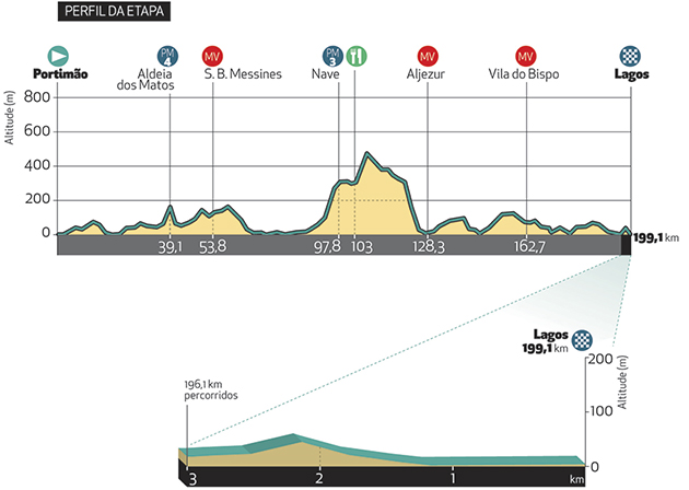 Tour of the Algarve stage 1 profile