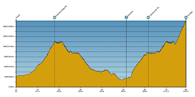 Tour of Caifornia stage 7 profile