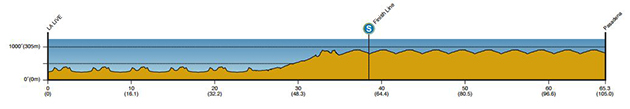 Tour of California stage 8 profile