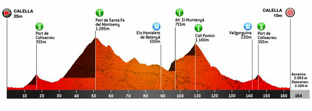 Catalonia stage 1 profile