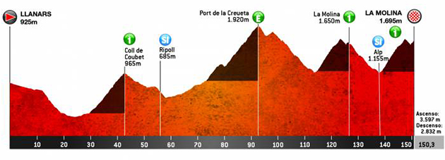 Tour of Catalonia profile