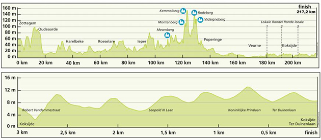 3 days of Depanne stage 2 profile