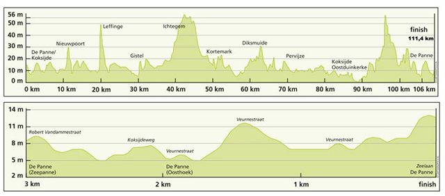 stage 3a profile