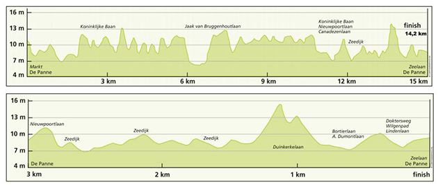 Stage 3b profile