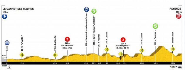 Haut Var stage 1 profile
