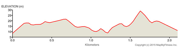 Sun Tour prologue elevation