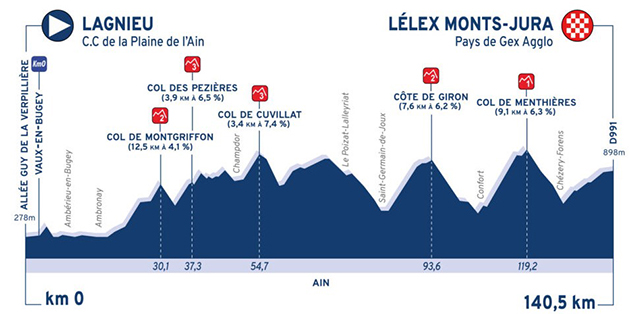 Tour de l'Ain stage 2 profile