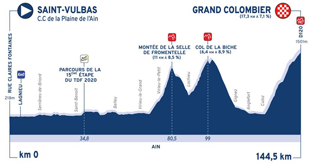 Tour de l'Ain stage 3 profile