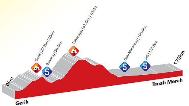 Stage 3 profile