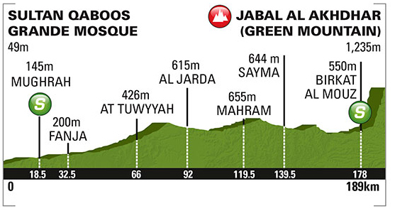 Tour of Oman stage 4 profile