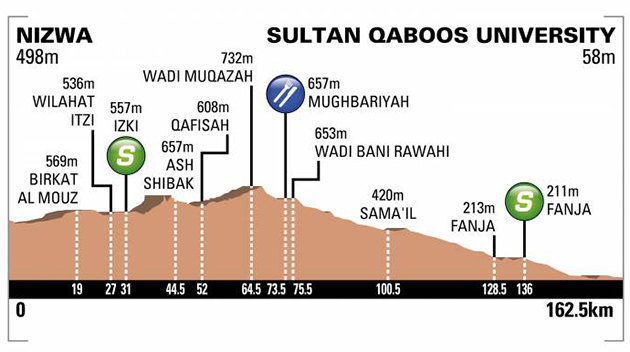 Tour of Oman stage 1 profile