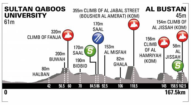 Tour of Oman stage 2 profile